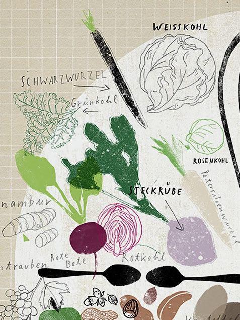 Saisonkalender Gemüse/Obst Poster