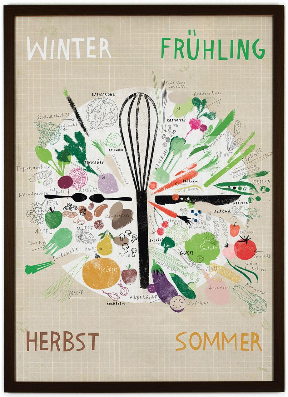 efda4e56c39e52 Saisonkalender Gemüse Obst Poster - Rinah Lang